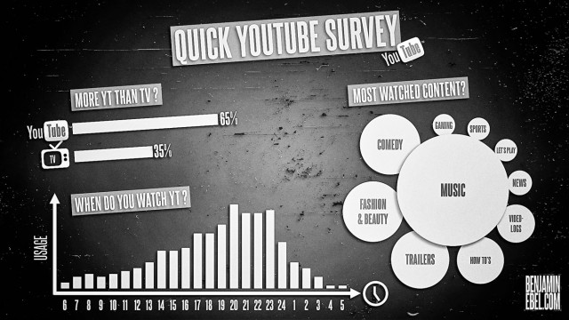 Benjamin Ebel Quick You Tube Survey Results