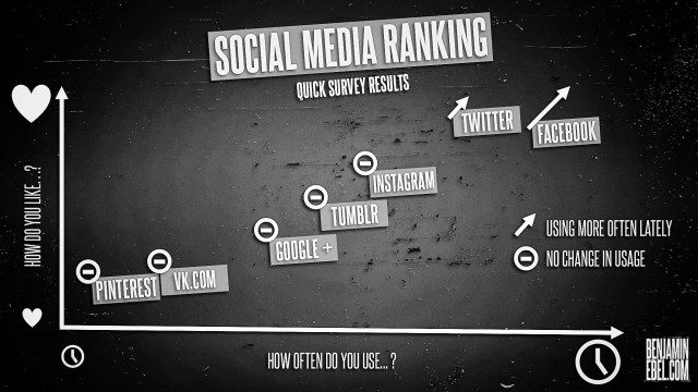 Benjamin Ebel Social Media Survey Infographic